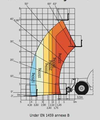 DIECI AGRI TECH 32.9 VS